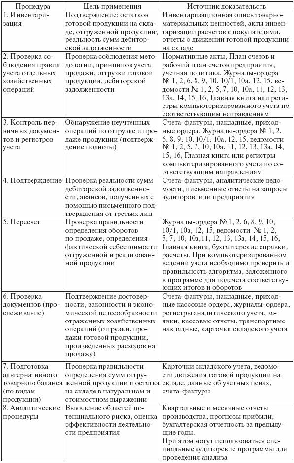 МЕТОДИКА АУДИТА / Аудит:
