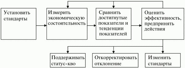 Этапы процесса контроля в