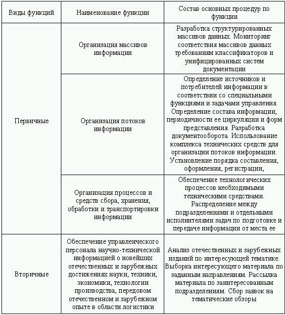 Виды информационных систем в
