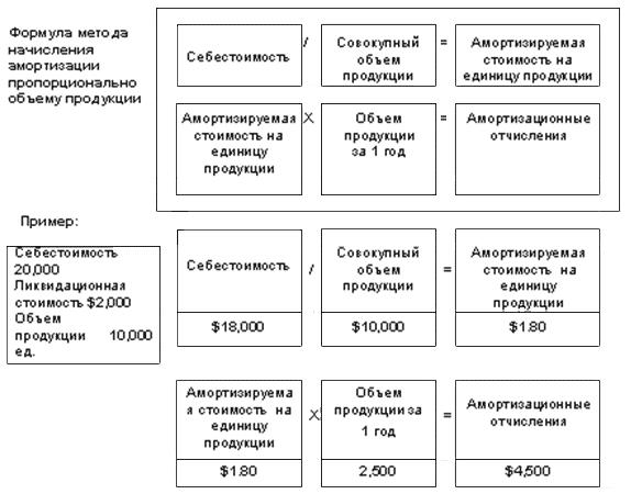 Метод начисления амортизации