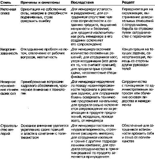 вопросы по стилям руководства - фото 3