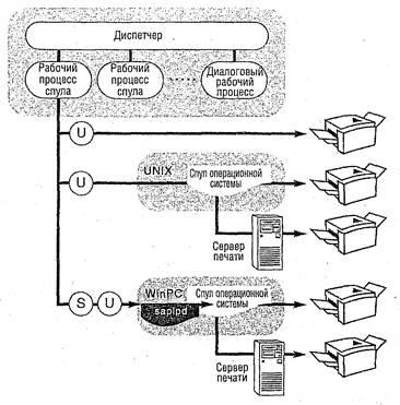знакомство с программой sap r3