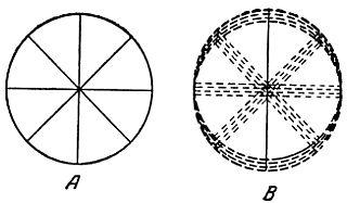 Близорукость дальнозоркость астигматизм причины их вызывающие