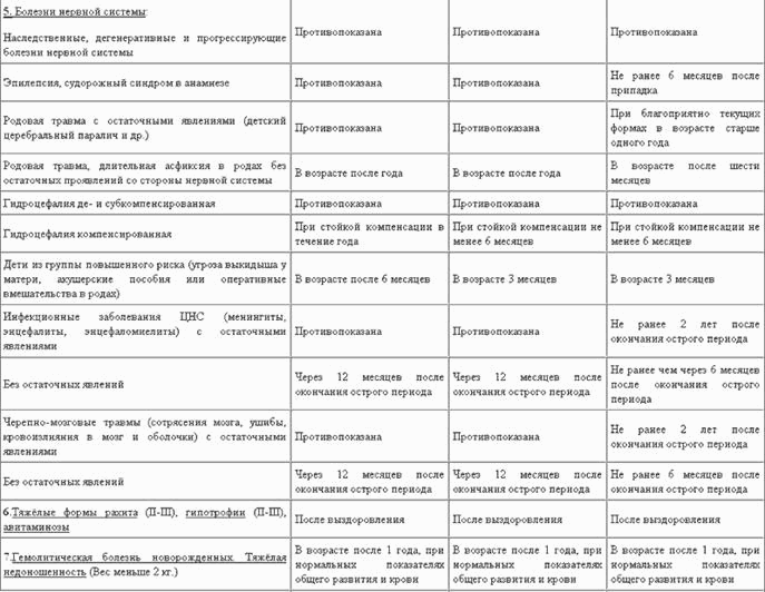АДС и АДС-М анатоксинами
