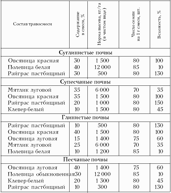 экологии и биологических