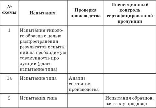 О сертификации в россии сертификация персонала продукции и услуг ано мцк принципиальные схемы управления...