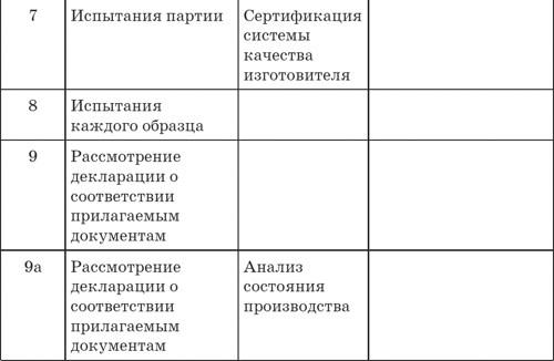 продукции и сертификации